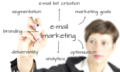 Abc Email Marketing Review