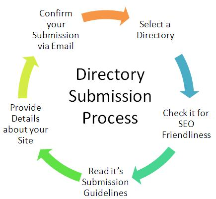 Top Free Directory Submission Sites