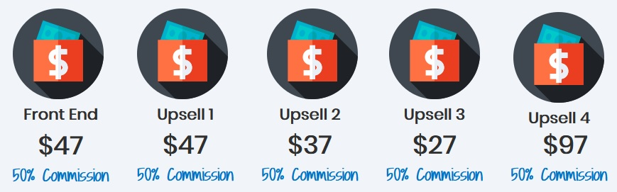 Affiliate Resell Bots Review and Funnel