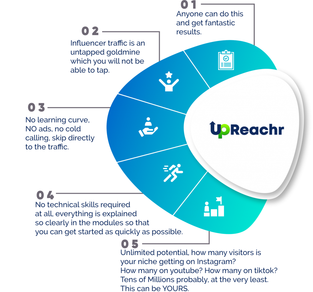 Upreachr Review and Bonuses