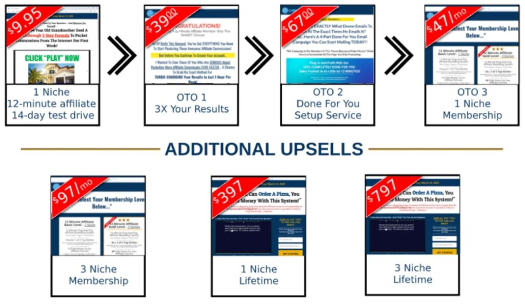 12 Minute Affiliate Review and Funnel