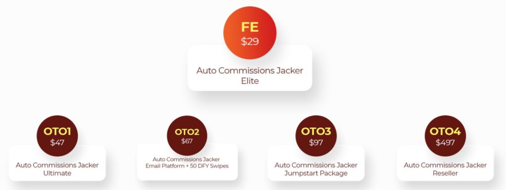 Auto Commissions Jacker Review and Funnel