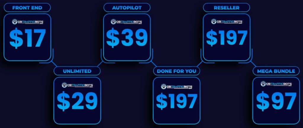CB TrafficBots 360 Review and Funnel