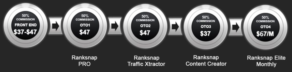 Ranksnap 3.0 Review and Funnel