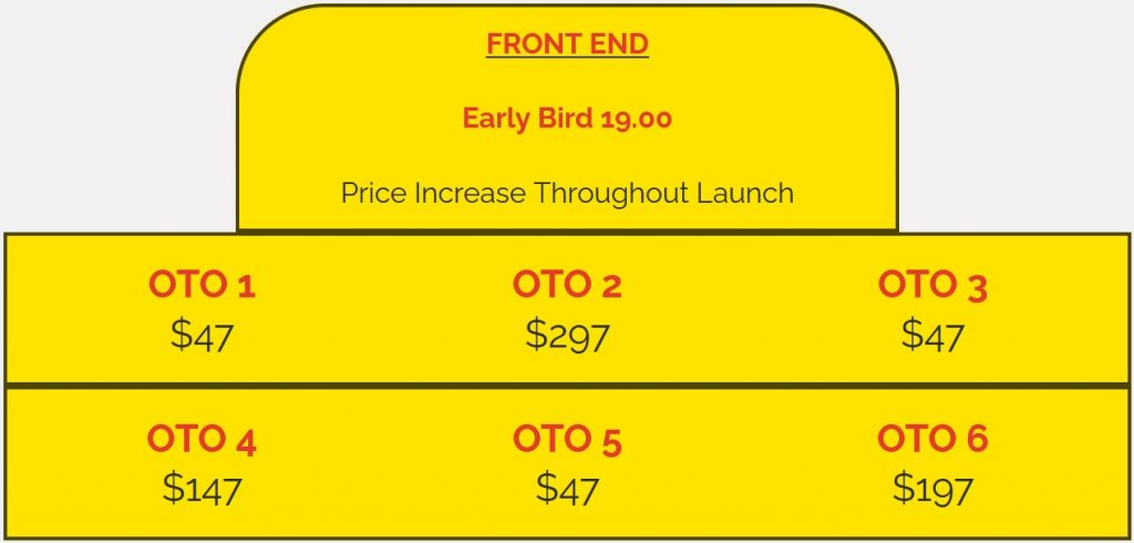 EZ Profit Pages review and funnel